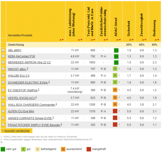 ADAC charging station test results